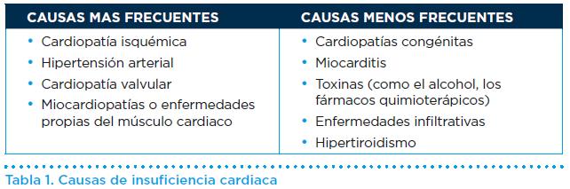 Ejemplos de cardiopatía valvular